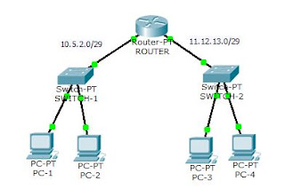 KONFIGURASI ROUTING STATIC CISCO PACKET TRACER (GUI) #1