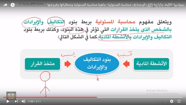 محاسبة المسئولية تربط بين نظم الرقابة المحاسبية والهيكل التنظيمي