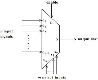 Kelas Informatika - Data Selector Multiplexer