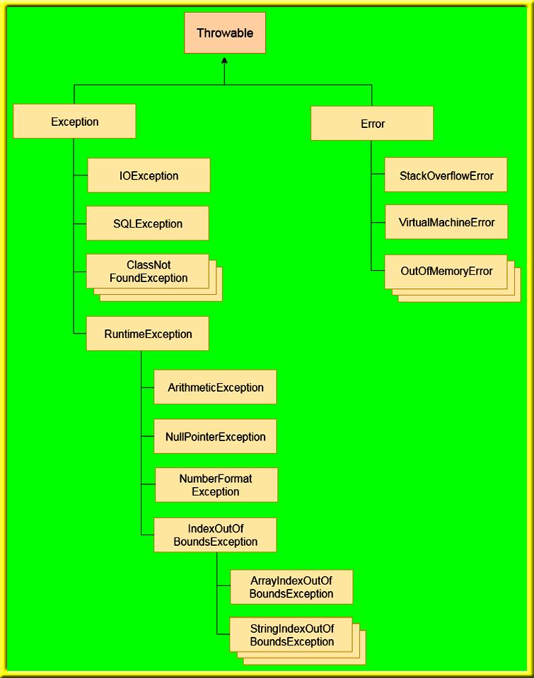 java exception hierarchy, exception handling in java, java exception handling