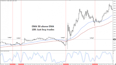 Forex scalping trading system based on two EMA