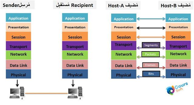 شرح شبكات الحاسوب والاتصال
