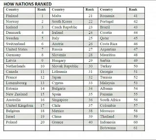 Ranking minat baca negara menurut Central Connecticut State University (CCU) pada Maret 2016