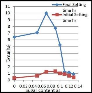 Sugar content vs time effect in concrete