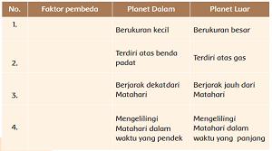 Faktor pembeda Planet Dalam Planet Luar www.simplenews.me