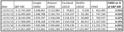 Aswath Damodaran On The Past And Future Of Facebook, Amazon, Google And Other Tech Giants