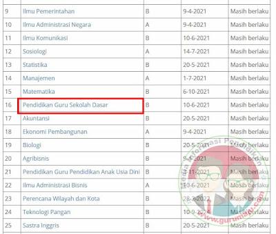 Download Akreditas Ban PT UT