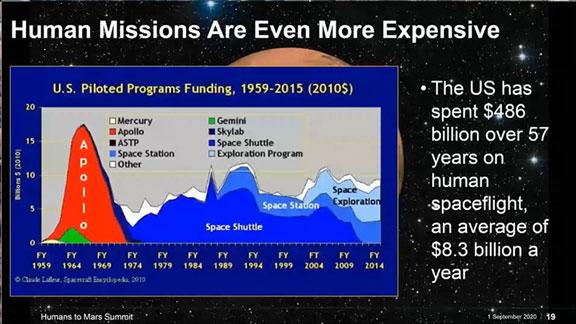 U.S. Spending on human spaceflight (Source: 2020 Humans to Mars Summit)