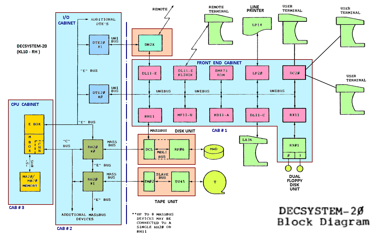 medium resolution of decsystem 20 block diagram