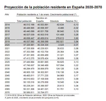 Nacimientos El número de nacimientos seguiría reduciéndose hasta 2027, continuando con la tendencia iniciada en 2009. No obstante, a partir de 2028 los nacimientos podrían comenzar a aumentar debido a la llegada a las edades de mayor fecundidad de generaciones cada vez más numerosas. En concreto, las nacidas a partir de la segunda mitad de los años 90. Pese a ello, los nacimientos siempre estarían por debajo de las defunciones. Año Crecimiento poblacional (*) Total población Nacidos en España Absoluto Relativo (%) 2014 46.512.199 40.553.891 -62.634 -0,13 2015 46.449.565 40.558.357 -9.466 -0,02 2016 46.440.099 40.521.758 86.940 0,19 2017 46.527.039 40.502.516 131.408 0,28 2018 46.658.447 40.459.614 278.613 0,60 2019 46.937.060 40.398.099 392.921 0,84 2020 47.329.981 40.334.334 -3.024 -0,01 2021 47.326.958 40.229.931 26.633 0,06 2022 47.353.590 40.153.754 28.364 0,06 2023 47.381.955 40.069.489 31.321 0,07 2024 47.413.275 39.978.424 36.609 0,08 2025 47.449.884 39.881.665 59.825 0,13 2030 47.749.007 39.348.489 107.094 0,22 2035 48.284.479 38.806.879 124.128 0,26 2040 48.905.120 38.302.001 116.138 0,24 2045 49.485.811 37.771.235 84.969 0,17 2050 49.910.653 37.108.939 44.973 0,09 2055 50.135.516 36.279.858 18.545 0,04 2060 50.228.241 35.356.557 20.613 0,04 2065 50.331.306 34.481.021 51.701 0,10 2070 50.589.811 33.794.071 (*) 2014-2019: Cifras de Población definitivas. 2020: Cifras de Población provisionales A partir de 2025, crecimiento anual promedio del quinquenio (t,t+5). Población residente a 1 de enero Proyecciones de Población 2020-2070 (4/19) El número de nacimientos se proyecta suponiendo que la fecundidad de las mujeres mantenga una leve pero progresiva tendencia al alza. Así, el número medio de hijos por mujer sería de 1,31 en 2034, frente al 1,23 actual. Número medio de hijos por mujer (Indicador Coyuntural de Fecundidad) proyectado para el periodo 2020-2069