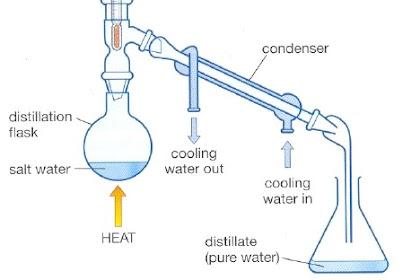 Proses Destilasi : Pengertian, Prinsip Kerja, Aplikasi dan Jenis Destilasi