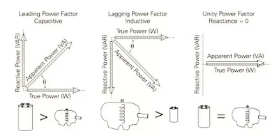 types of power factor