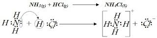 مثال عند تفاعل غاز كلوريد الهيدروجين مع غاز الامونيا
