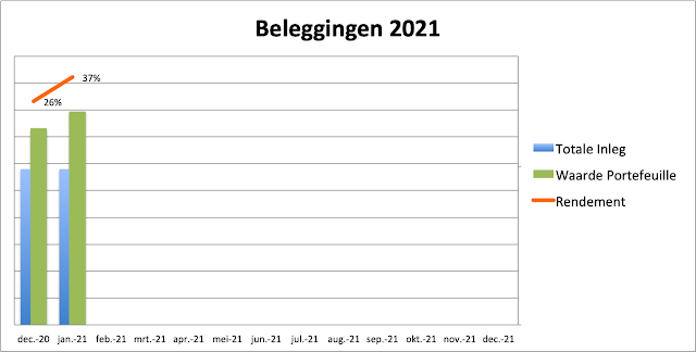 Beleggingen 2021