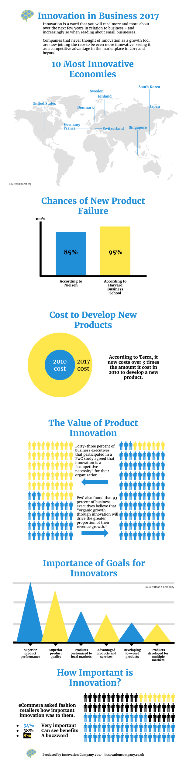 Innovation for business in 2017 #infographic