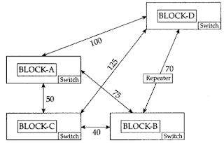 computer network notes