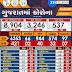 Gujarat corona Update date 12-05-2020 Evening 05-00 PM.
