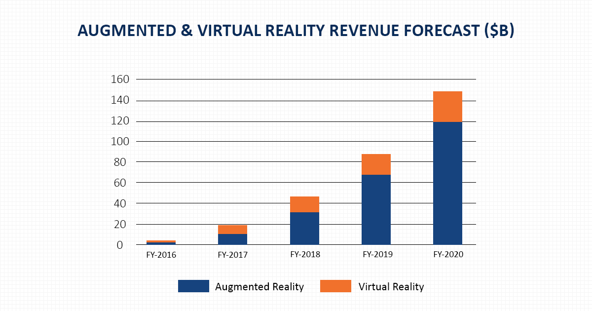 Augmented and Virtual Reality Revenue Forecast