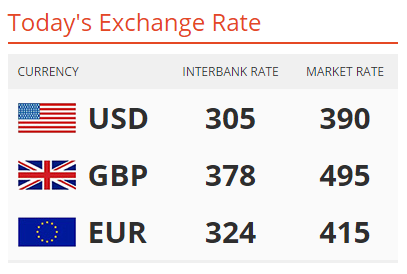 Please Keep In Mind That These Are Just Prevalent Rates As The Naira Recorded A Slight Fall Against Dollar On Monday