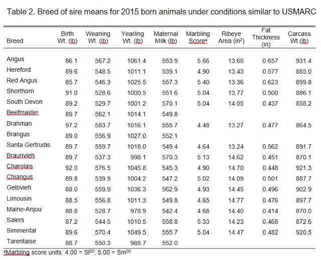 tabel potensi produksi sapi potong asal amerika serikat