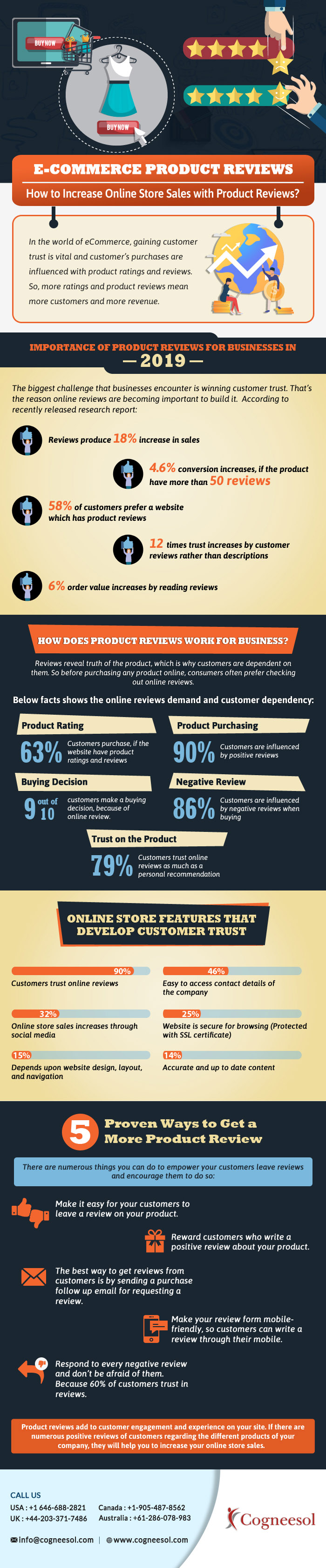 E-commerce Product Reviews How to Increase Online Store Sales with Product Reviews