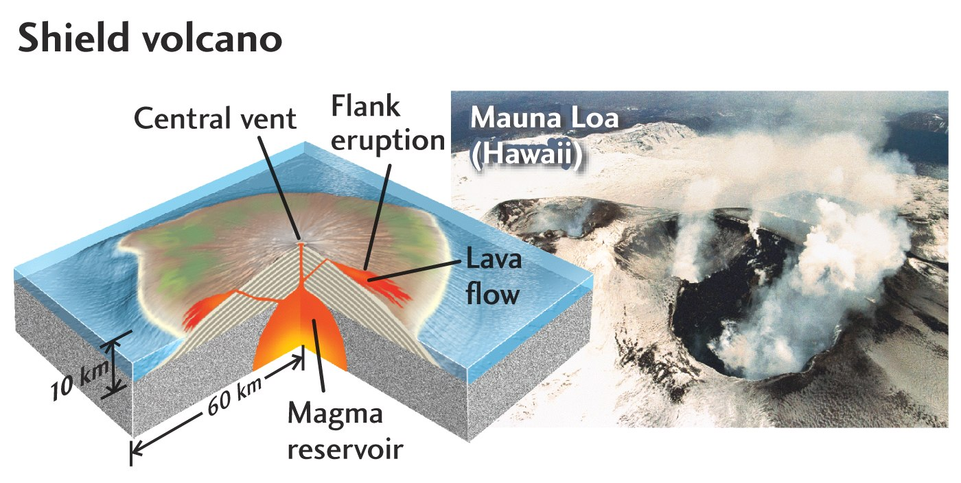 diagram of a hawaiian volcano diagram of hot spot volcano