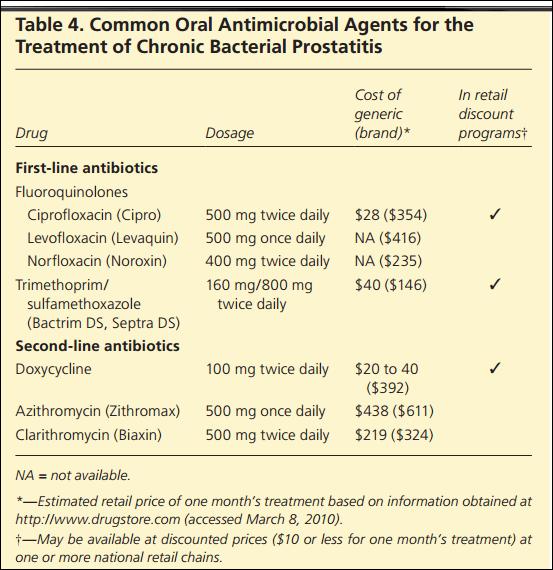 Prostatitis antibiótica Bactrim