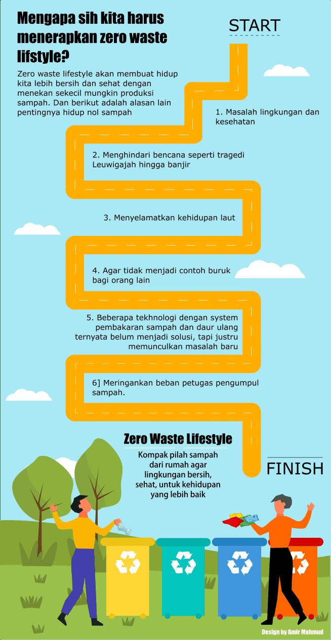 Zero Waste Lifestyle Infografis