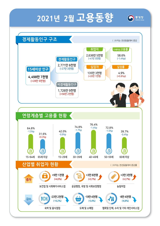 2021년 2월 전년동월대비 고용률 1.5%p 하락, 실업률 0.8%p 상승