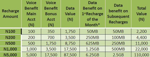 Glo Yakata Prepaid Plan Launches in Nigeria – Gives up to 6GB Free Data on Recharge