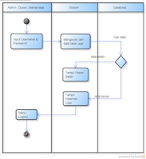 Contoh Activity Diagram Login