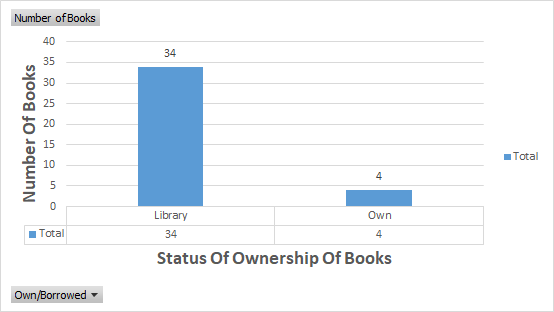 libraries in dehradun, libraries in muzaffarnagar, bookstores in muzaffarnagar, bookstores in dehradun, how to read more books, data visualisation, ms excel, audiobooks, kindle, ebooks, paperback, Shiv Sangal.