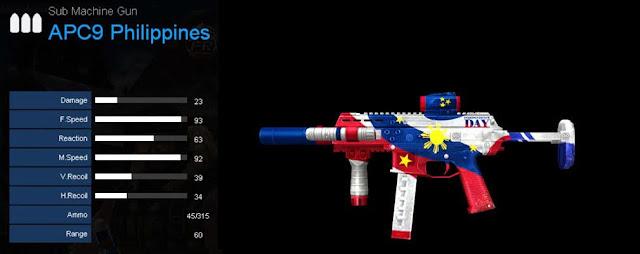 Detail Statistik APC9 Philippines