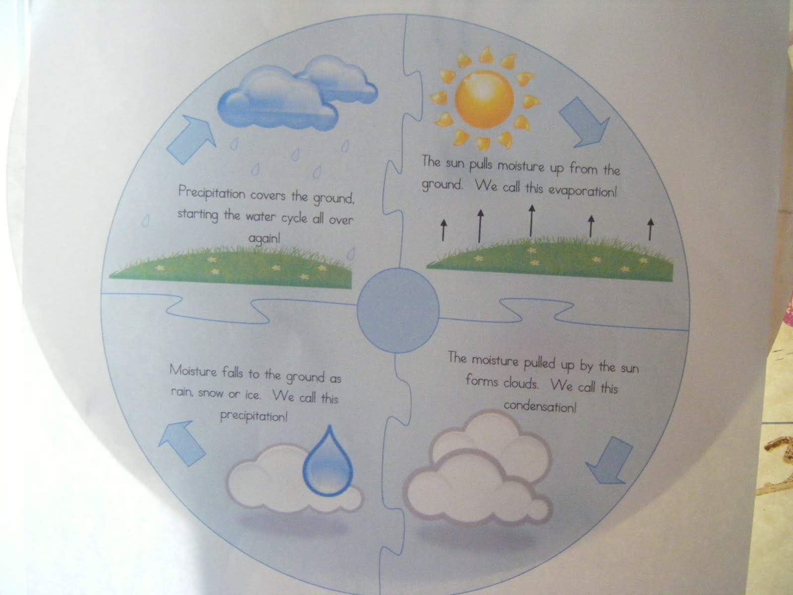 water cycle paper - photo #9