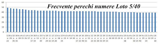 verifica statistica cele mai frecvente numere loto 5 din 40