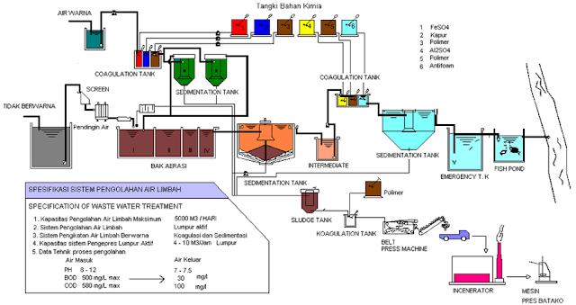 Proses Pengolahan Limbah Industri Otomotif