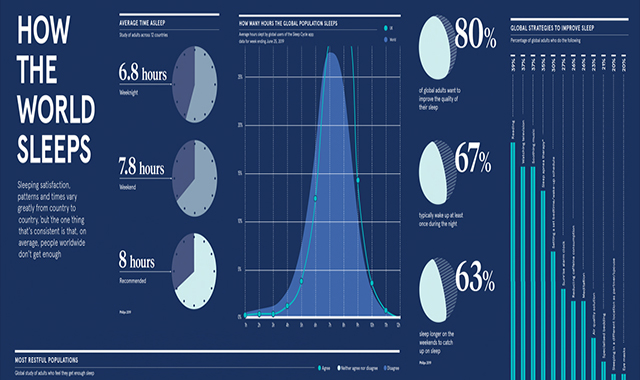 How the world sleeps #Infographics