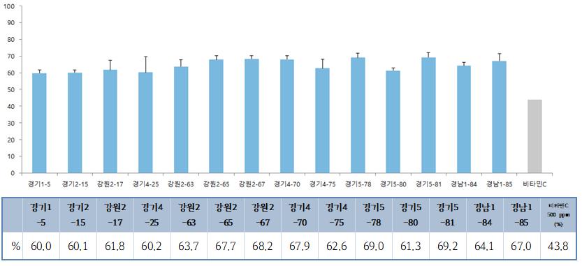 경기도 생산 막걸리 유산균, 식중독세균 항균효과 '우수'