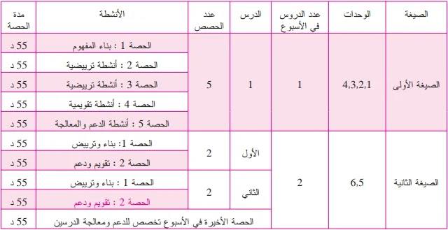 توزيع حصص مادة الرياضيات خلال فترة تقديم التعلمات