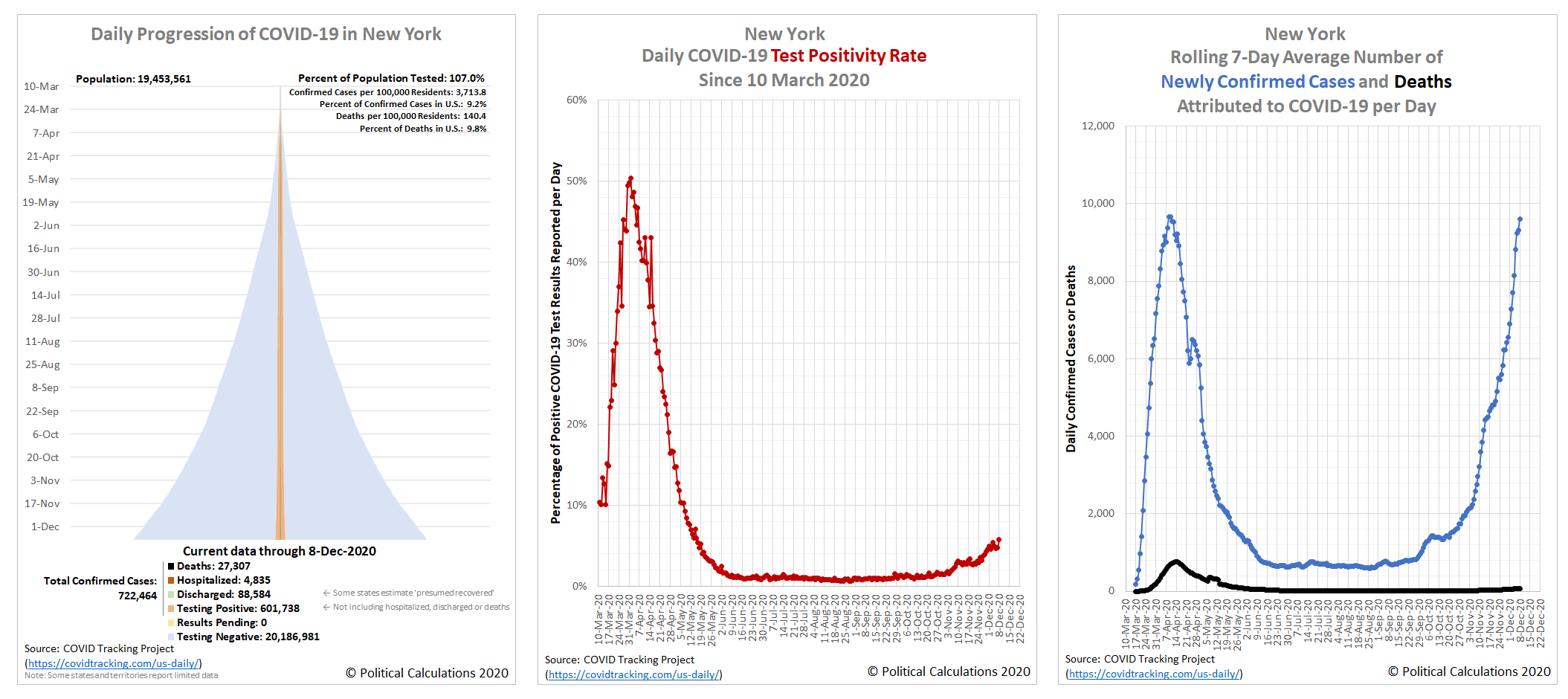 Daily Progression of COVID-19, Daily Positivity Rate, and Rolling 7-Day Averages of Newly Confirmed Cases and Deaths in New York, 10 March 2020 - 8 December 2020