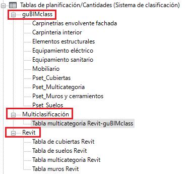Diferentes tablas de Revit atendiendo a diferentes clasificaciones y categorías. Fuente: Elaboración propia