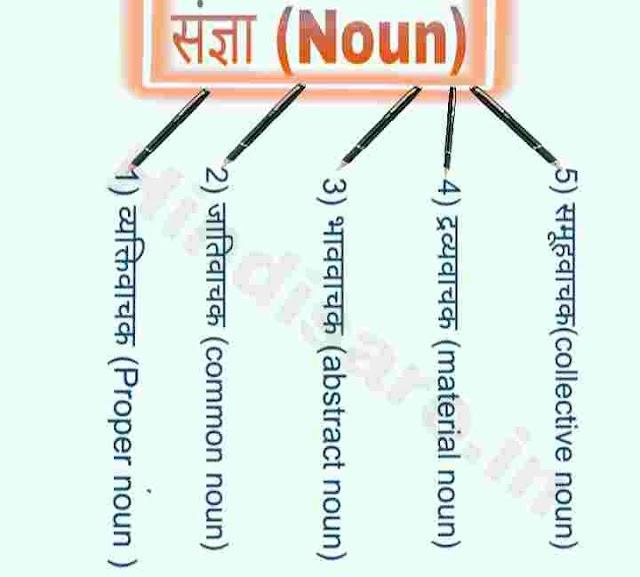What is Noun? संज्ञा के कितने भेद होता है? पुरी जानकारी देहाती भाषा में।