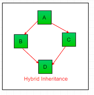 hybrid inheritance pada pemrograman Java