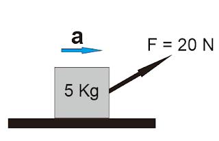 Aplikasi Hukum II Newton