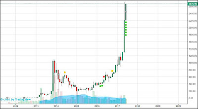 динамика роста биткоина