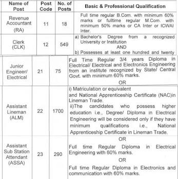 PSPCL Recruitment - Revenue Accountant, Clerk, JE,  Assistant Lineman (ALM), ASSA