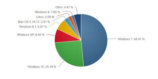 Windows 7 Malah Makin Banyak Pengguna