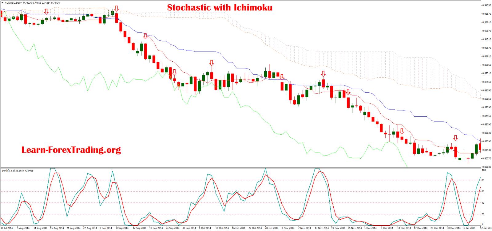 Trading forex with ichimoku