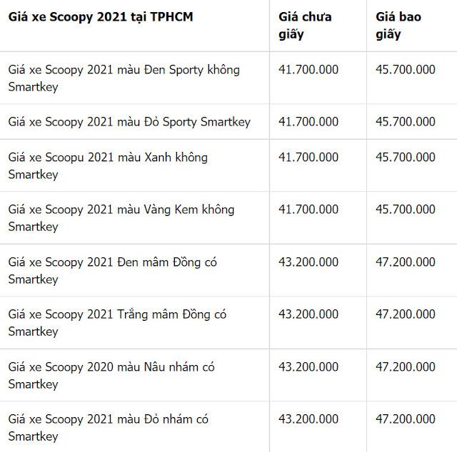 Giá xe Honda Scoopy 2021 mới nhất tháng 9/2021