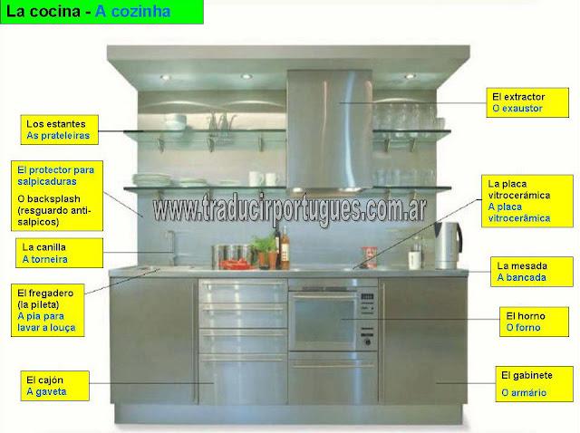partes de la cocina en portugues y espanol